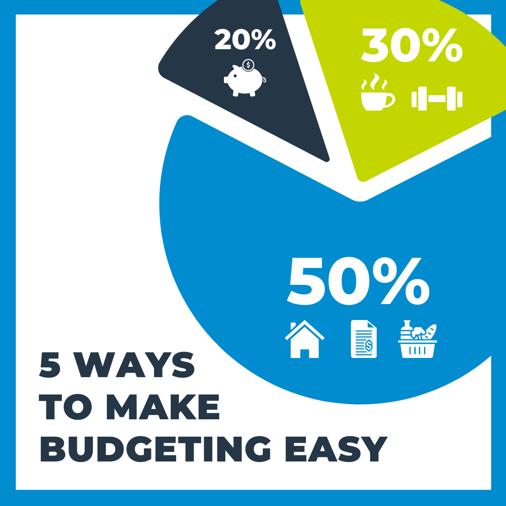 budgeting blog