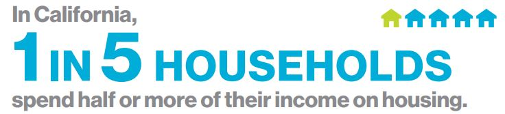 1 in 5 households in California spend half or more of their income on housing.